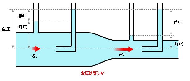 の 定理 ベルヌーイ